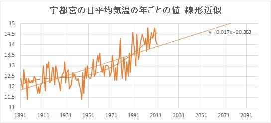 "Utsunomiya_Linear.jpg"""