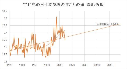 """Uwajima_Linear.jpg"""""""