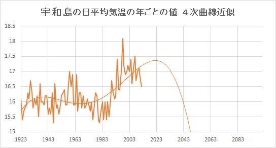 """Uwajima_Poly4.jpg"""""""