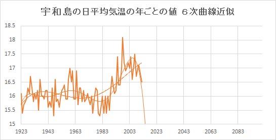 """Uwajima_Poly6.jpg"""""""