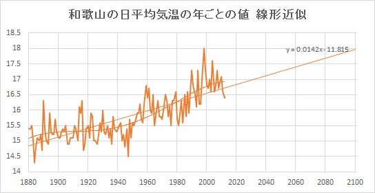 """Wakayama_Linear.jpg"""""""