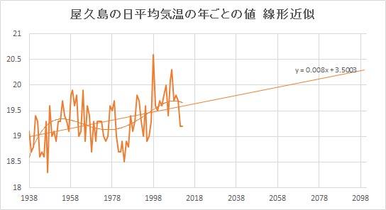 "Yakushima_Linear.jpg"""