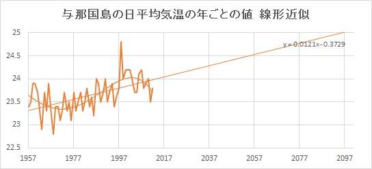 """Yonakunijima_Linear.jpg"""""""