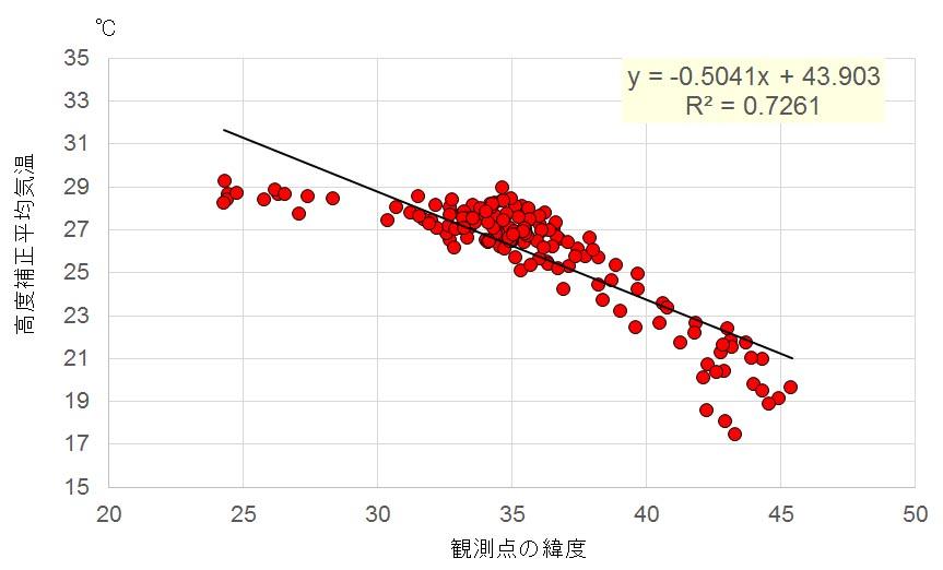 エクセルのグラフで学ぶ気象学 トピックス8